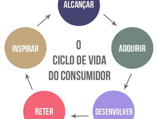Você conhece os 5 estágios do Ciclo de Vida do Consumidor?