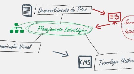 Desenvolvimento de um site